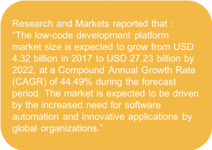 Research and markets Low Code Predictions